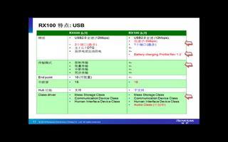 关于RX系列MCU的特点性能介绍