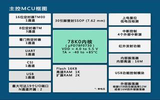 关于USB应用方案的特点介绍