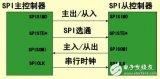有什么方法可以让51单片机实现对SPI总线的模拟...