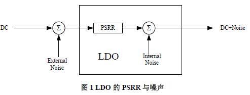 LDO的噪声是从哪里来的?环路稳定性对输出噪声有什么影响?