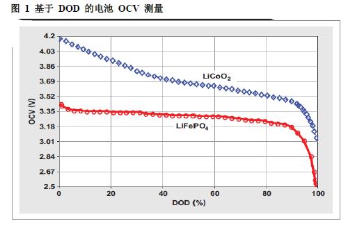 如何对浅放电应用中磷酸铁锂电池使用的TI阻抗跟踪电池电量计进行微调