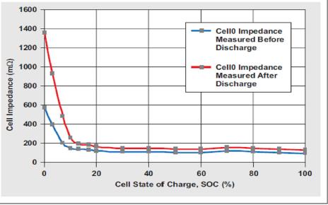 电池备份存储系统的电池电量监测需要考虑哪些因素?