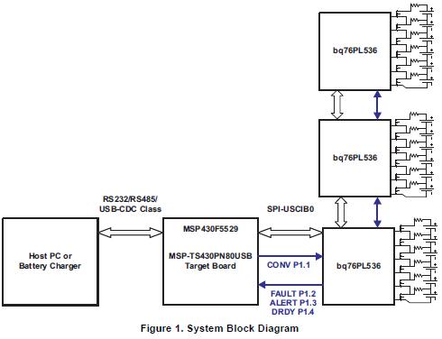 使用MSP430微控制器和BQ76PL536的多单元锂离子电池管理系统资料概述