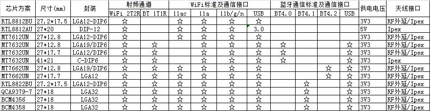 网卡类WiFi模块系列四:USB接口双通道双频高性能多功能一体WiFi模块