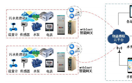 如何利用物联网技术建设分散式农村生活污水处理系统详细资料概述
