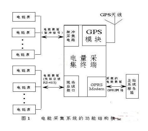 以嵌入式Linux为基础的远程电能量数据采集终端系统浅析