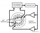 磁悬浮轴承的有哪些类型?如何使用COMSOL软件来模拟磁悬浮轴承?