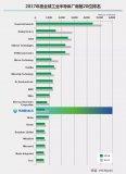 2017年工业半导体厂商产值前20名分别是哪些公司?