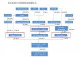 润欣科技拟收购全芯科电子100%股权,有望开拓全新业务增长点