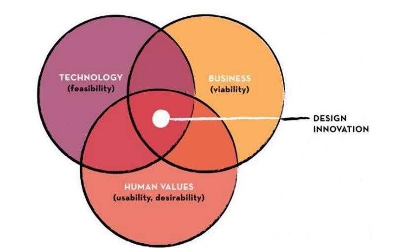 关于对硬件思维与软件思维的认识