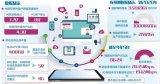 数字经济高速发展 加速互联网与实体经济的融合