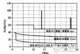 电力线通信技术有哪些电磁兼容问题?测量的方法有哪些?