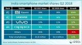 小米手机在印度的出货量连续三个季度称霸