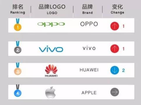 华为遭vivo与OPPO截胡,排名TOP3