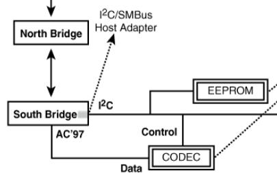 一文读懂Linux系统模块及应用设计