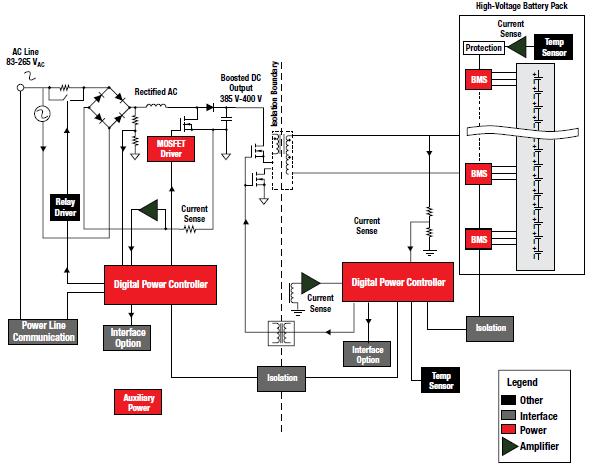 TI面向混合动力和电动汽车的系统解决方案详细资料免费下载