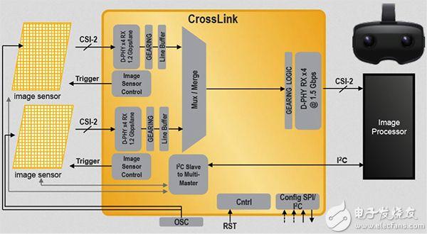 用于创建深度感知的两个 Lattice MIPI CSI-2 图像传感器示意图