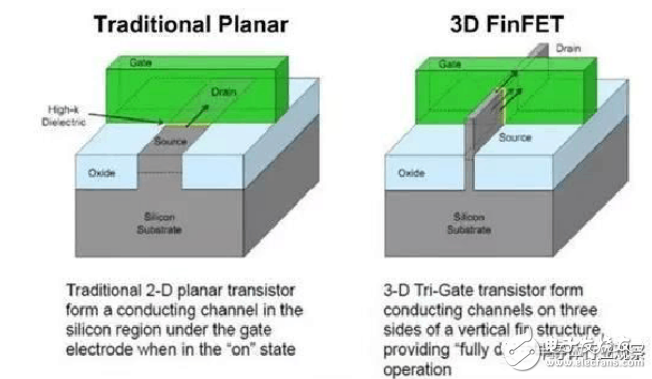 7nm 工艺制程介绍 哪些处理器用到了7nm 工艺?