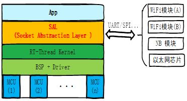 RT-Thread发布SAL套接字抽象层,带来全新物联网软件开发模式