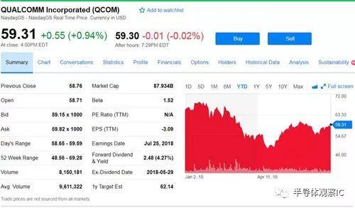 高通收购NXP最后期限为7月25日_若失败将支付20亿美元分手费
