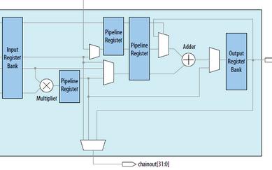 基于INTEL FPGA硬浮点DSP实现卷积运算...