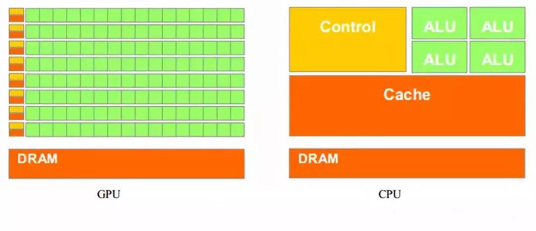 一文详解GPU结构及工作原理