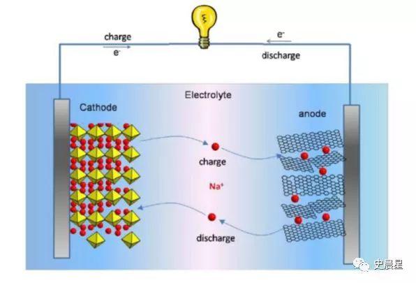 粉碎,从而导致电极表现出较差的循环性能。 结合碳材料和硅材料的优缺点,将两者复合为硅碳负极使用,以最大化提高其实用性。  准固态电解质采用硫化物、氧化物、聚合物等固态电解质部分替代当前有机电解液和隔膜,可提升电压平台,内部串联可提高系统能量密度。  优势 能量密度高:层状结构NCM中,镍是主要的氧化还原反应元素,提高镍含量可以有效提高NCM的比容量,高镍含量NCM材料(Ni的摩尔分数0.
