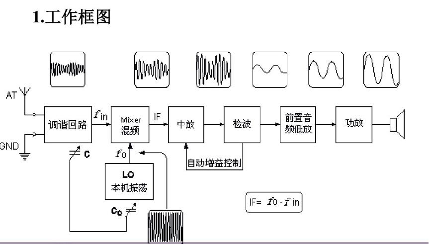 全波段收音机的电路图分析