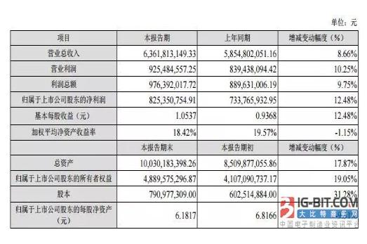 """11家连接器上市公司2017年""""成绩单"""":得润净利暴增380.96%,为史上最高!"""