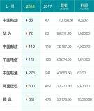 2018年财富世界500强排行榜,中国公司上榜数...