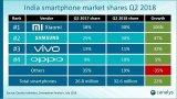 小米三星占到本季度印度智能手机出货量总额的60%
