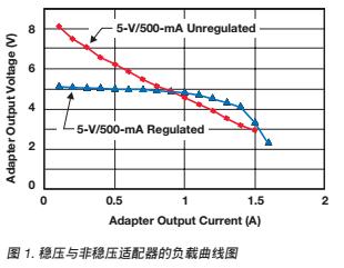电池充电器前端芯片如何提高充电系统的安全性详细资料概述概述