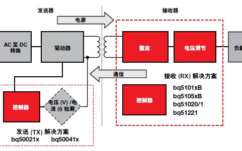 电池管理系统应用和电池管理产品的详细中文资料概述