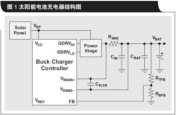 如何使用太阳能电池板为升压拓扑结构电池充电器供电详细资料概述