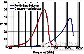 为什么说高Q等级的积层电感可以让高频电路不受到干扰?