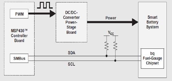 如何使用微处理器来控制一个宽输入电压DCDC控制器的功率级板