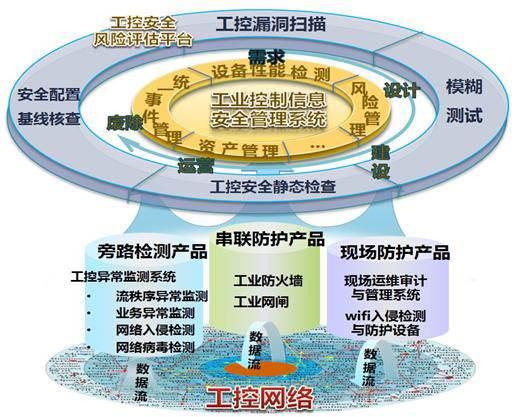 工业控制网络安全警钟长鸣,保障工业控制网络安全至...