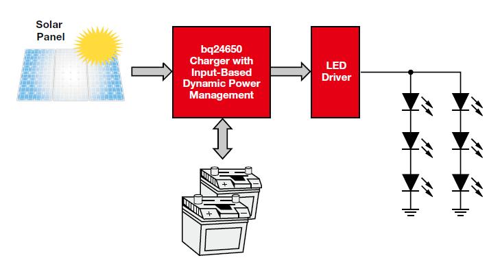 电池管理系统资料概述,新兴的电源应用在哪些方面?