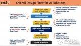关于FPGA与深度学习的关系探析详解