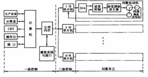 控制系统概述在机器人领域的重要性
