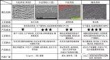 锂离子电池隔离膜简介原料及制造工艺对隔离膜性能有什么影响?