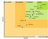昕诺飞被评为全球智能道路照明行业领导者