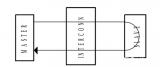 Wishbone总线的异步周期结束路径