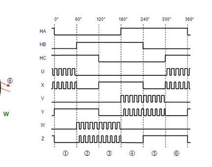 集成式电机驱动器和控制器芯片方案