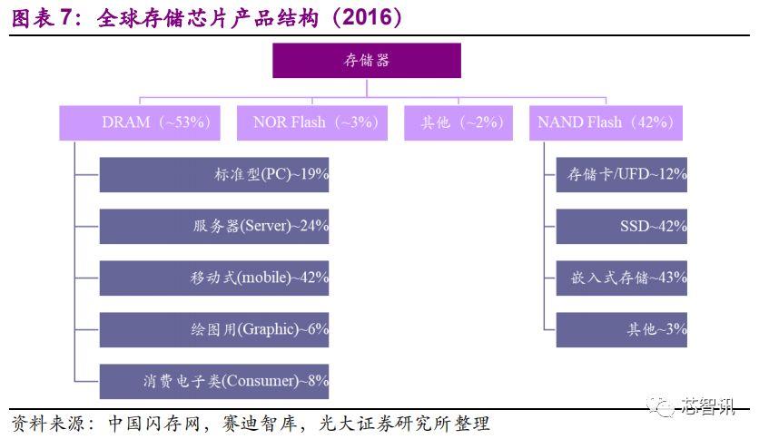 国产存储芯片产业的发展状况与未来