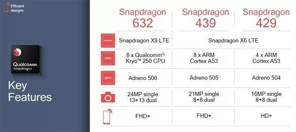 高通推出三款全新的移动平台处理器