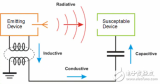 工业4.0中的电子噪声可能会严重影响传感器和通信系统