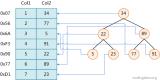MySQL数据结构及算法原理的介绍