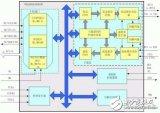 嵌入式系统新型多总线UART器件的原理是什么?有...