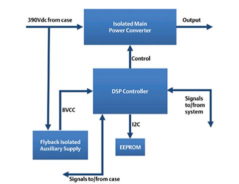 可配置电源中典型DSP控制系统龙8国际下载